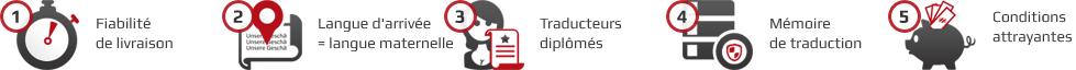 Nos principes commerciaux pour vos traductions